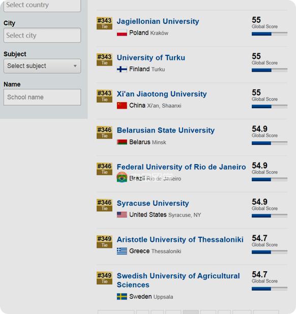从排名看白俄罗斯国立大学和国内什么大学水平一样