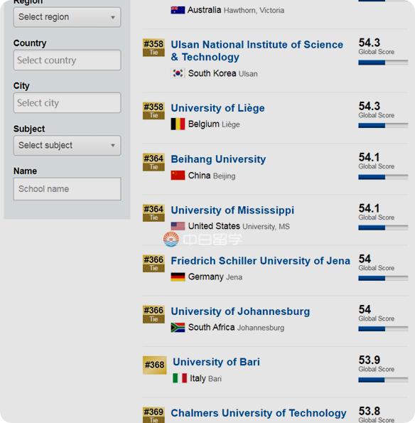 白俄罗斯国立经济大学相当于国内什么大学?研究生学姐有话说