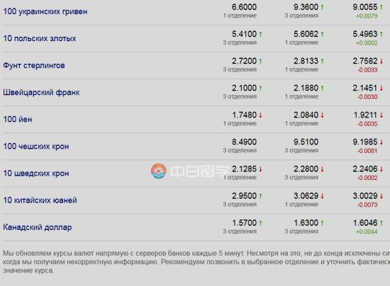 2019年最后10天,白俄罗斯卢布兑美元汇率依然坚挺(银行实拍图)