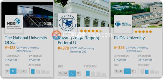 去俄罗斯 喀山联邦大学好还是去白俄罗斯国立大学?