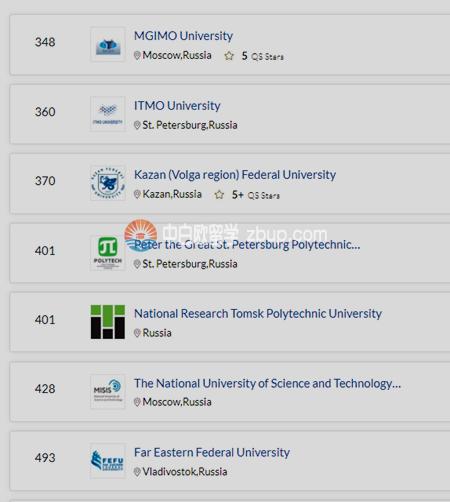 俄罗斯有那些大学排名在世界200-300名?